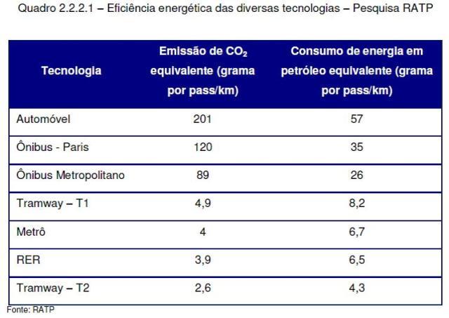 RATP (França) comparativo  de emissão de CO2 entre modais de transporte
