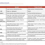 Tabela comparativa entre Cidade Espraiada e Cidade de Crescimento Inteligente
