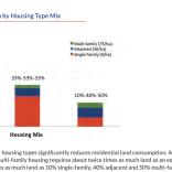 Consumo de área por tipo de habitação