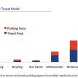 Demanda de área por modal de transporte