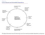 Ciclo de dependência do carri