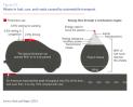 Gráfico sobre os desperdícios do uso de carros