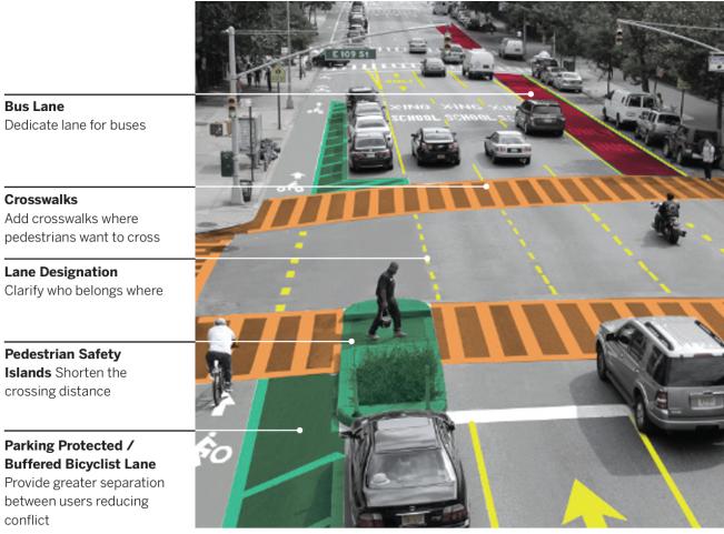 Vision Zero Nova York - premissas de projetos de cruzamentos